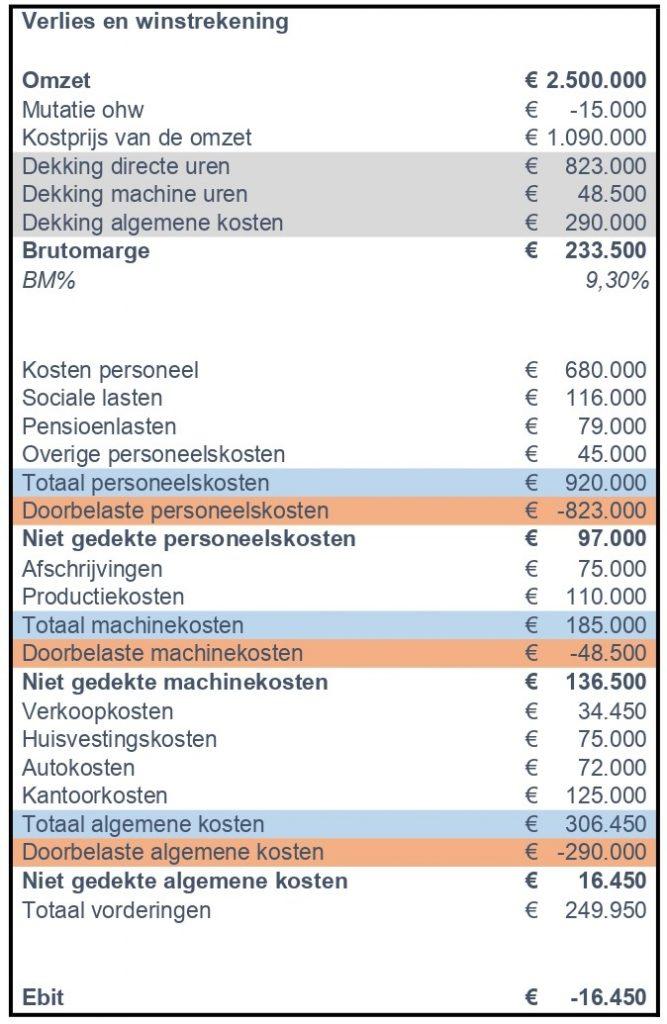 Projectorganisaties voorbeeld