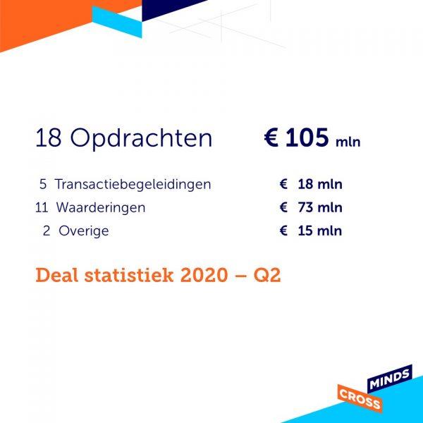 Deal statistiek 2020 – Q2