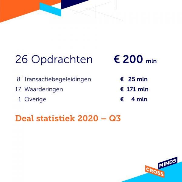 Deal statistiek 2020 – Q3