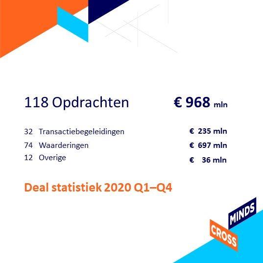 Deal statistiek 2020  Q1 – Q4
