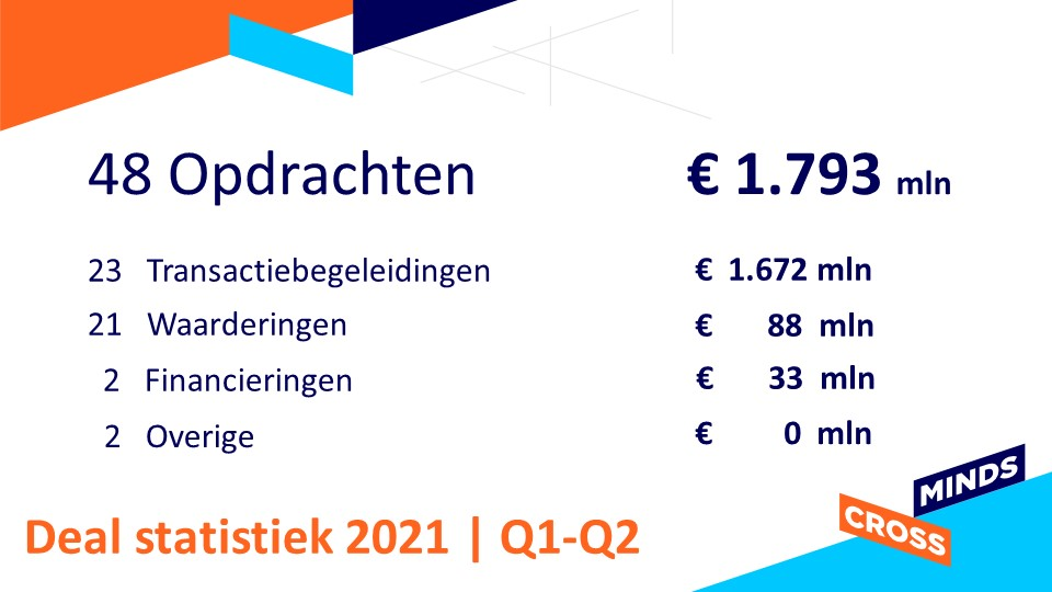 Dealstatistiek Crossminds 2021 Q1 en Q2